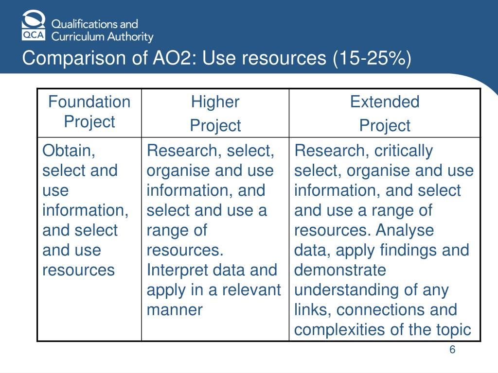 Comparison of AO2: Use resources (15-25%)