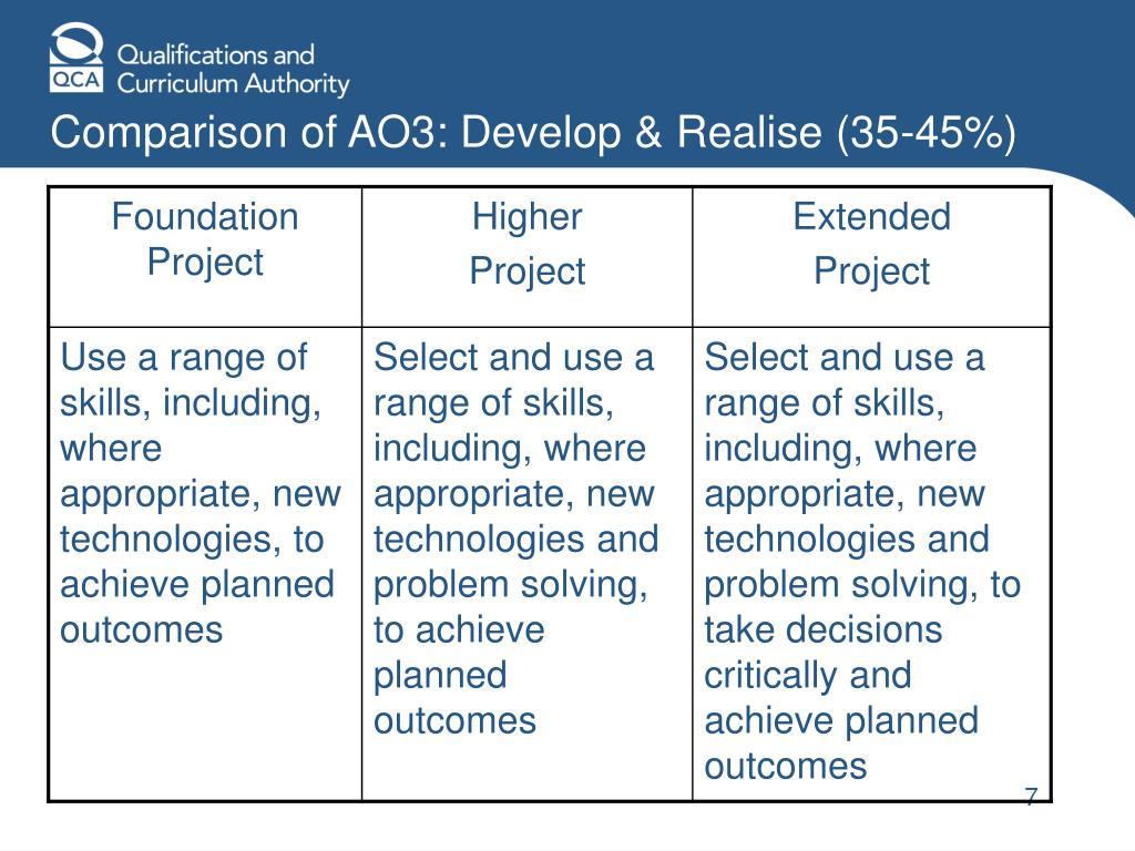 Comparison of AO3: Develop & Realise (35-45%)