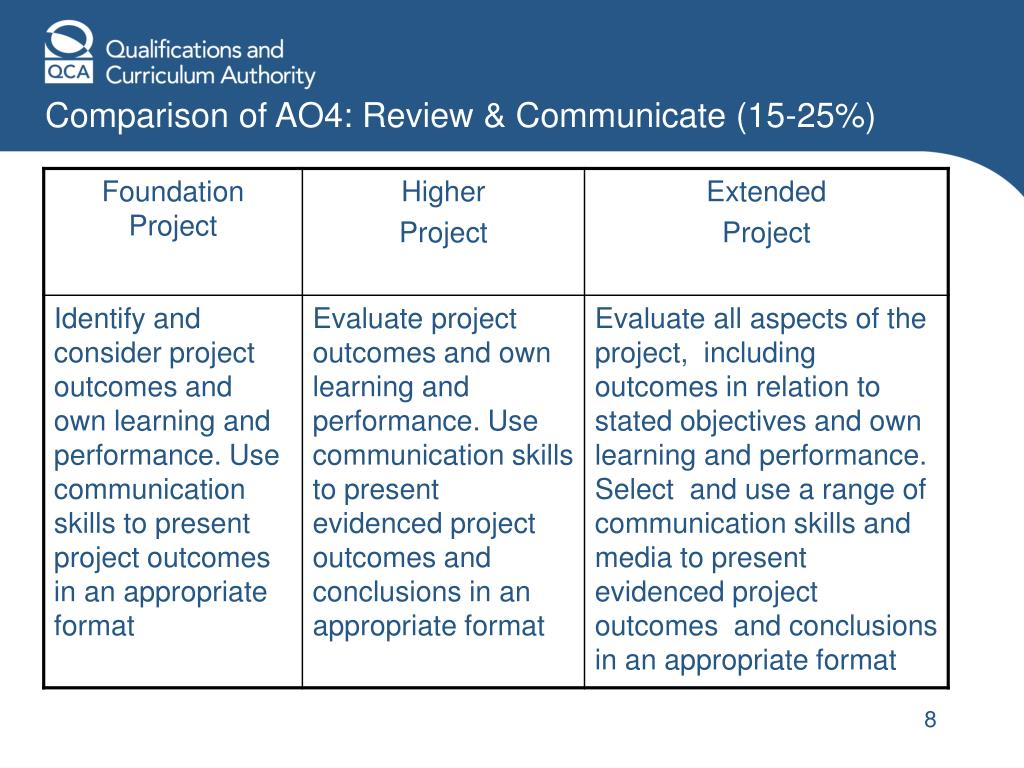 Comparison of AO4: Review & Communicate (15-25%)