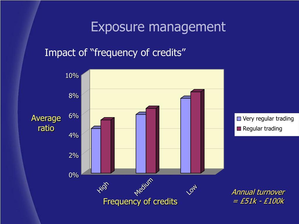 Exposure management