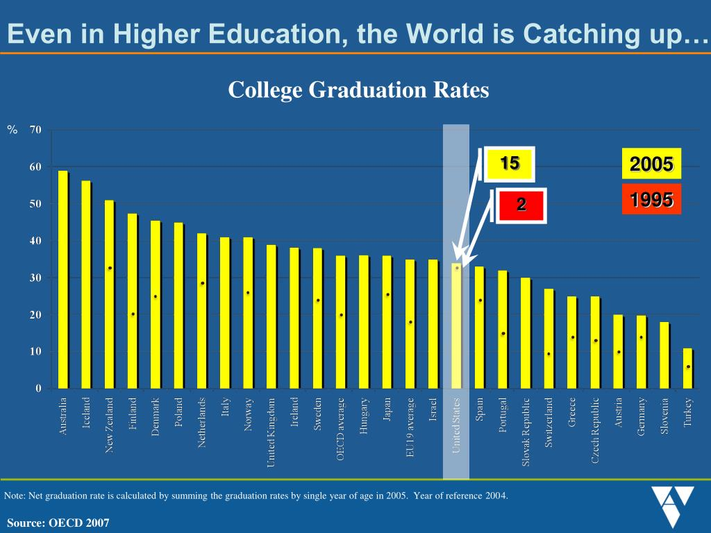 Even in Higher Education, the World is Catching up…