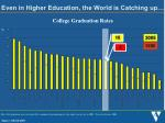 even in higher education the world is catching up