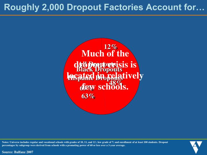 Roughly 2 000 dropout factories account for