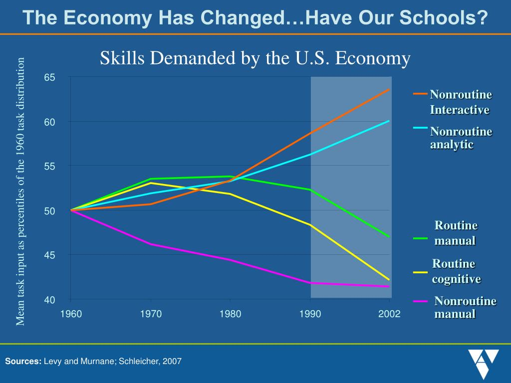 The Economy Has Changed…Have Our Schools?