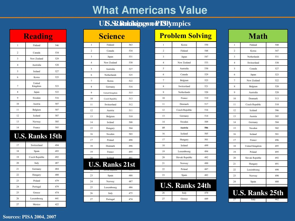 What Americans Value