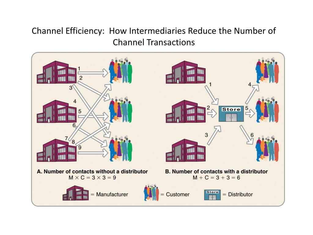 Channel Efficiency:  How Intermediaries Reduce the Number of