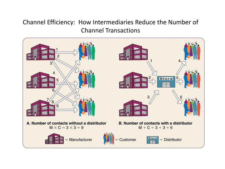 Channel efficiency how intermediaries reduce the number of channel transactions