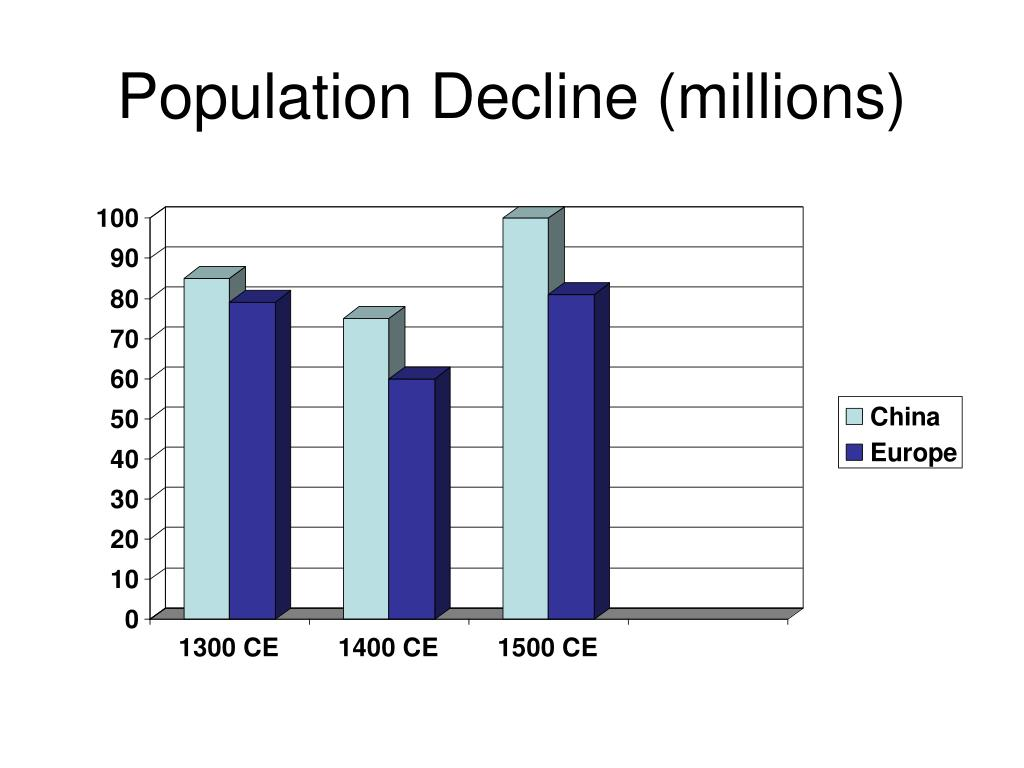 Population Decline (millions)