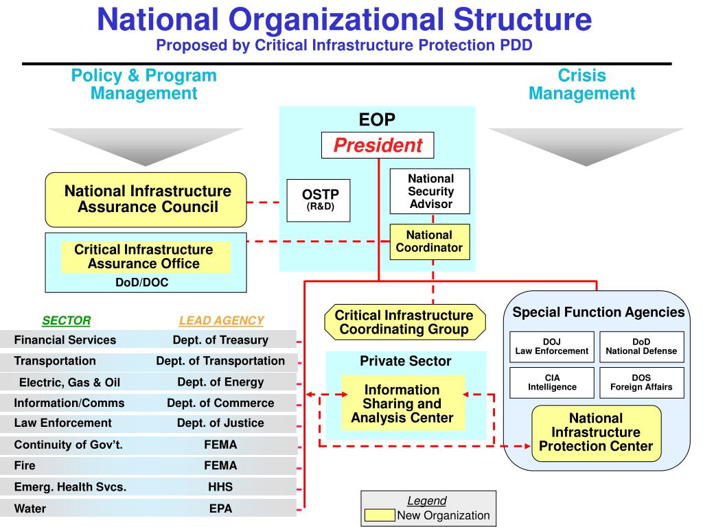 National Organizational Structure
