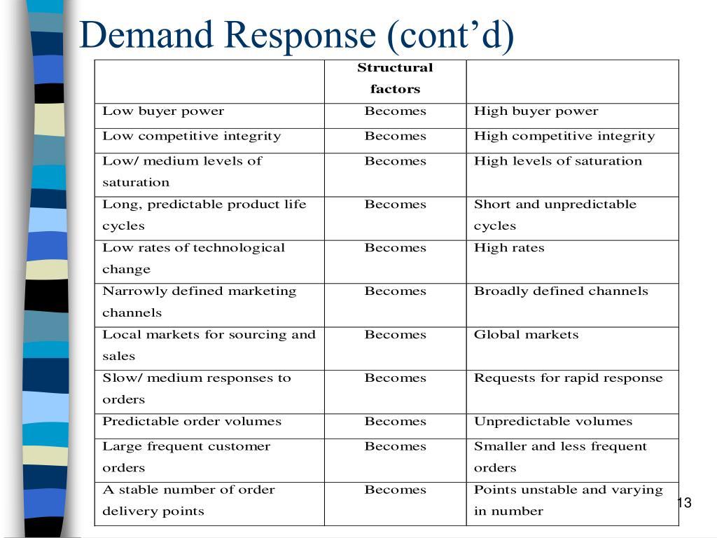 Demand Response (cont'd)
