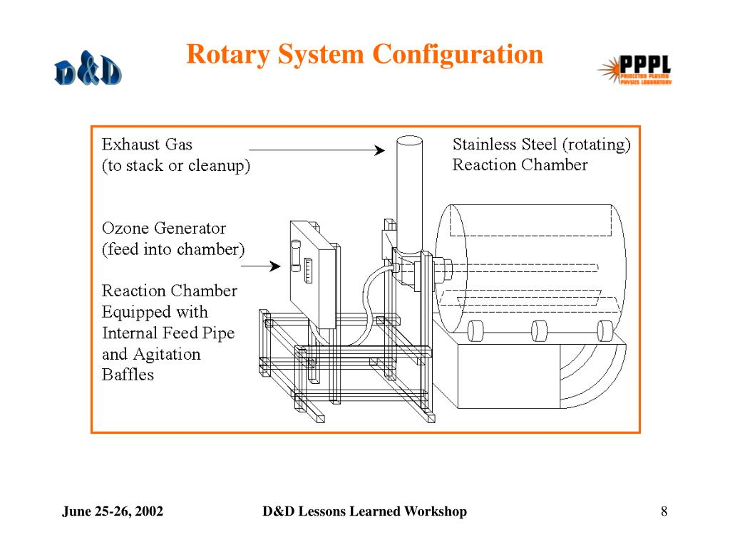 Rotary System Configuration