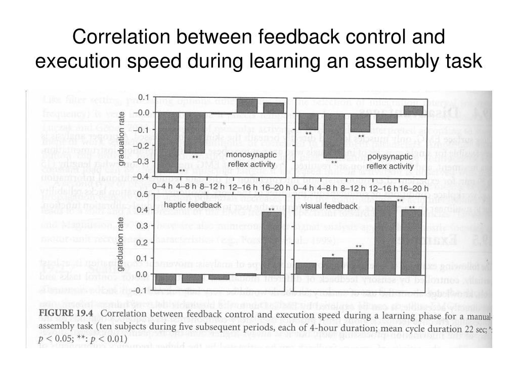 Correlation between feedback control and execution speed during learning an assembly task