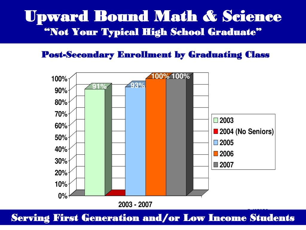 Upward Bound Math & Science