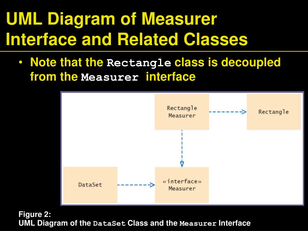 UML Diagram of Measurer Interface and Related Classes