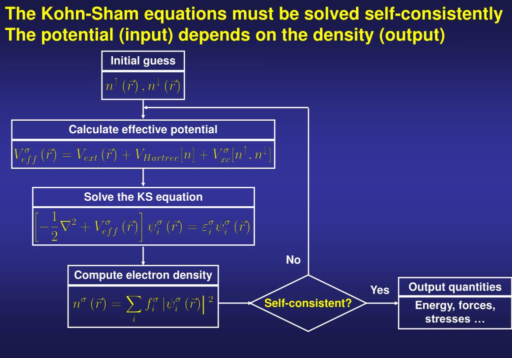 The Kohn-Sham equations must be solved self-consistently The potential (input) depends on the density (output)