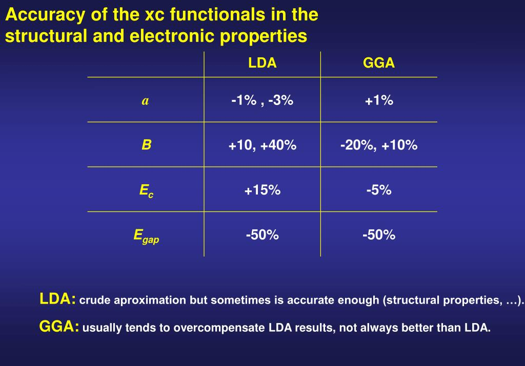 Accuracy of the xc functionals in the structural and electronic properties