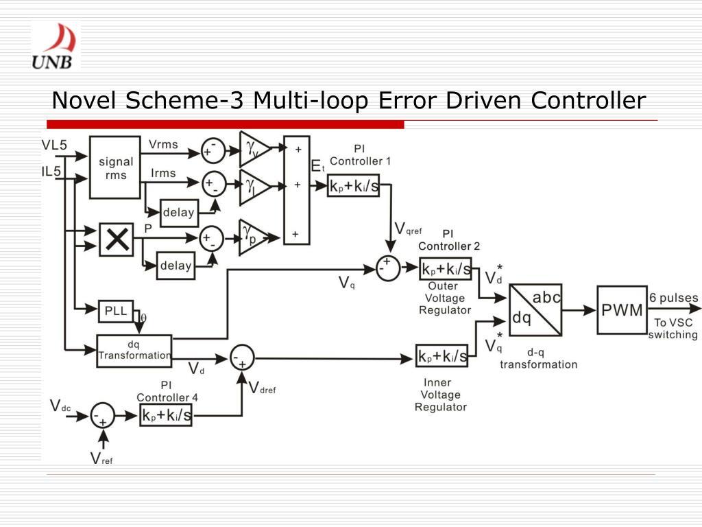 Novel Scheme-3 Multi-loop Error Driven Controller