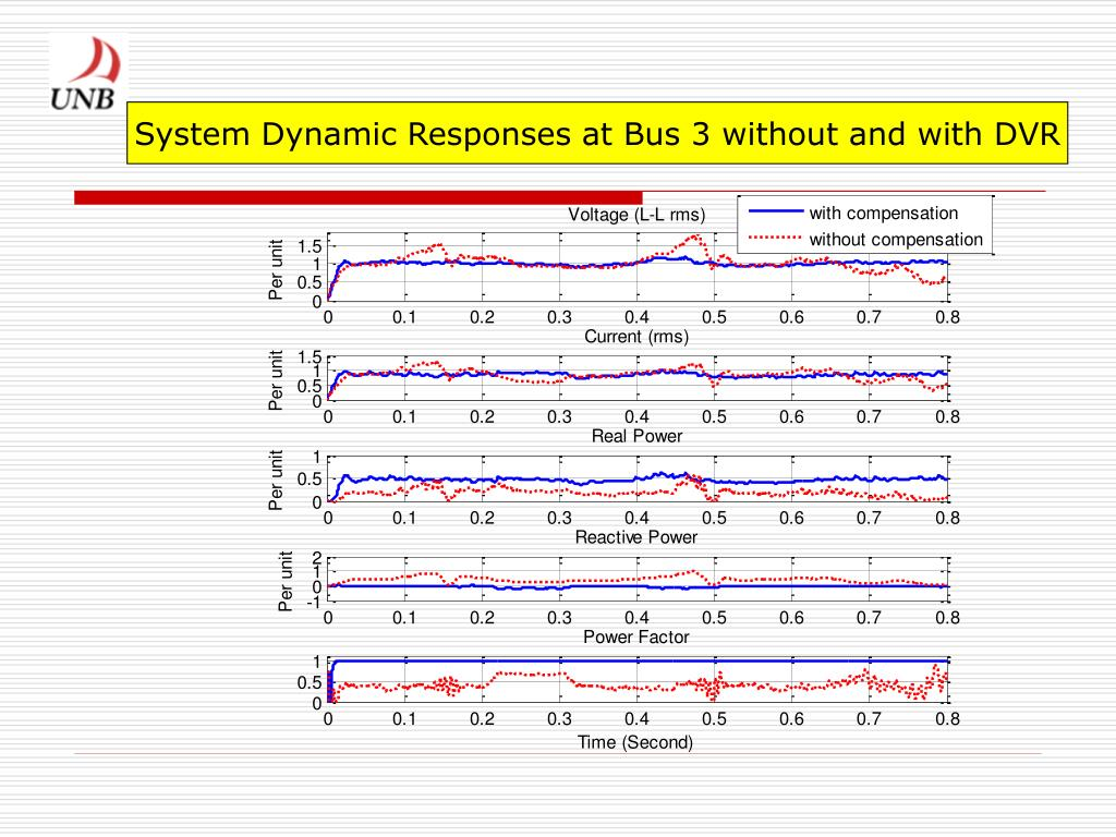 System Dynamic Responses at Bus 3 without and with DVR