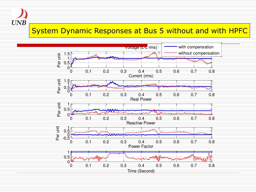 System Dynamic Responses at Bus 5 without and with HPFC