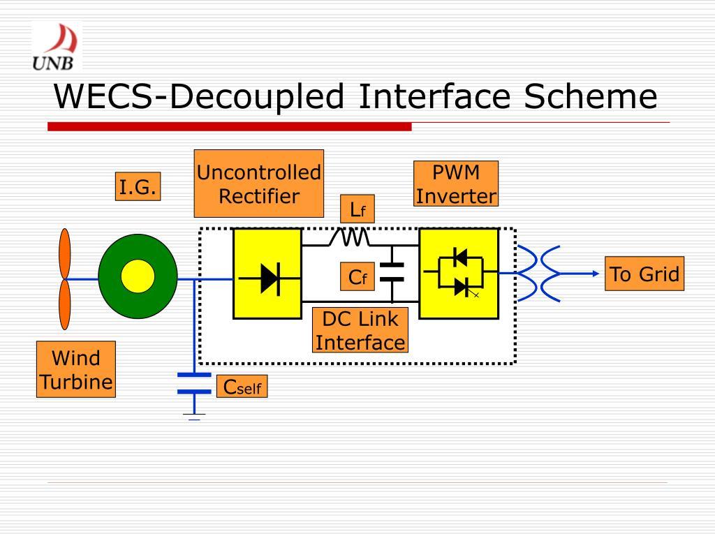 WECS-Decoupled Interface Scheme