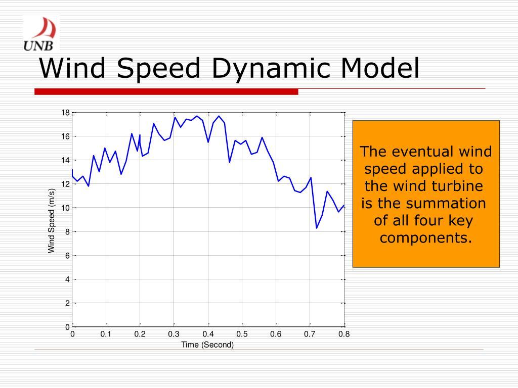 Wind Speed Dynamic Model