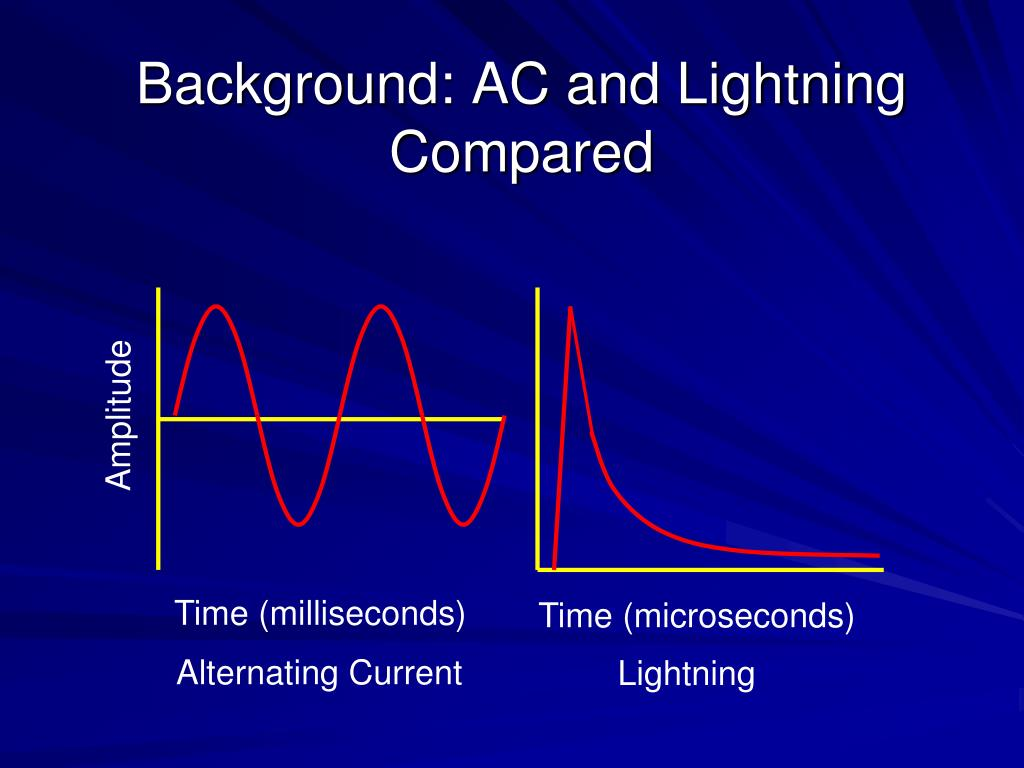 Background: AC and Lightning Compared