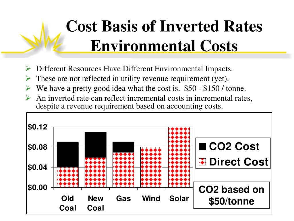Cost Basis of Inverted Rates