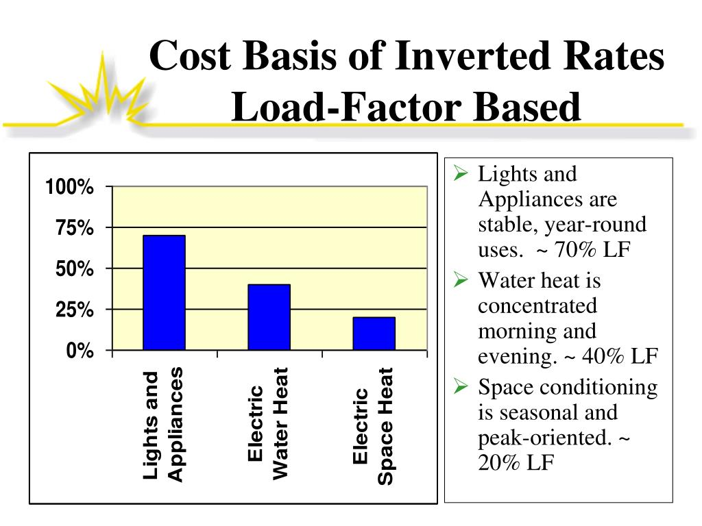 Lights and Appliances are stable, year-round uses.  ~ 70% LF