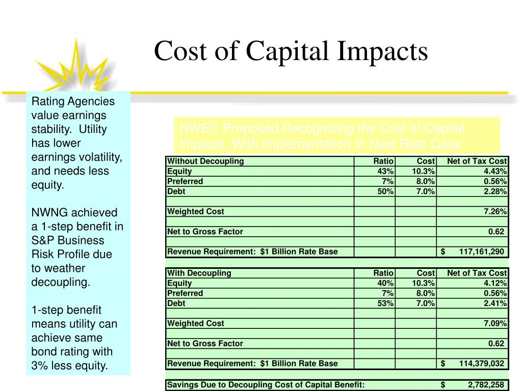 Cost of Capital Impacts