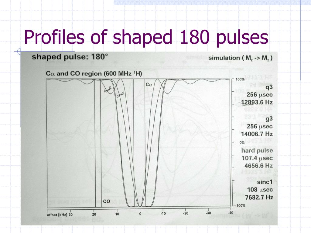 Profiles of shaped 180 pulses