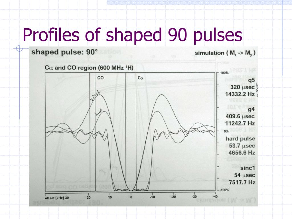 Profiles of shaped 90 pulses