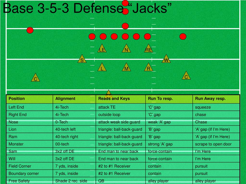"Base 3-5-3 Defense ""Jacks"""