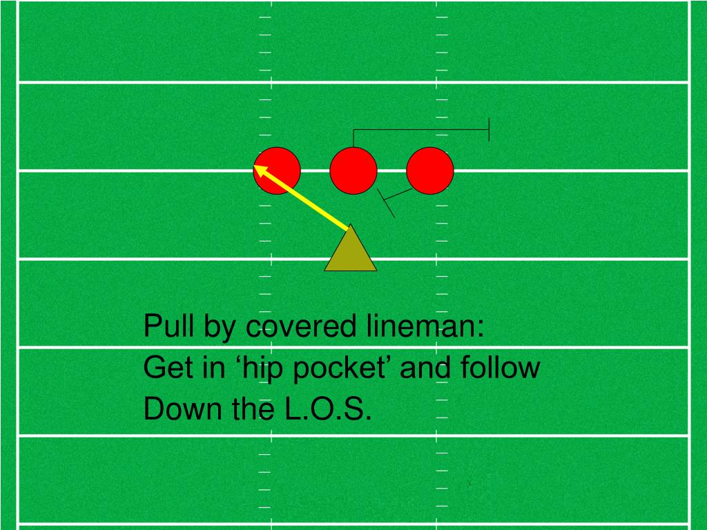 Pull by covered lineman: