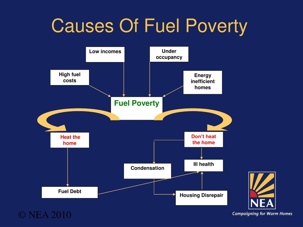 Causes Of Fuel Poverty