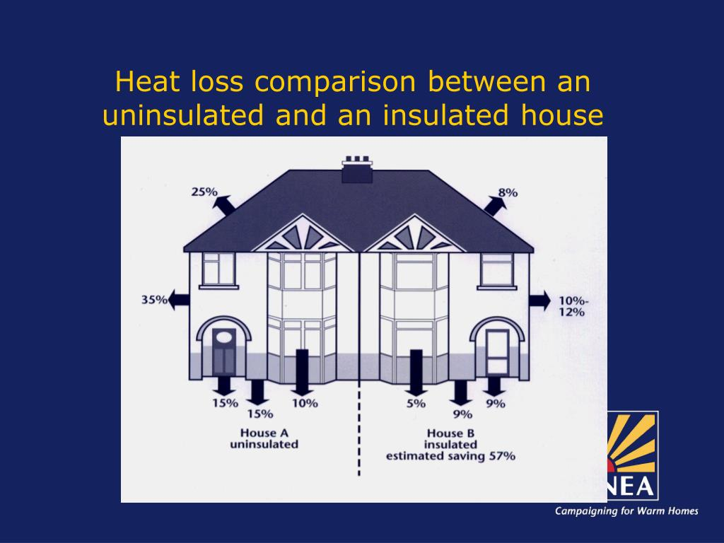 Heat loss comparison between an uninsulated and an insulated house