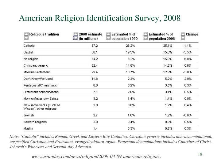 American Religion Identification Survey, 2008