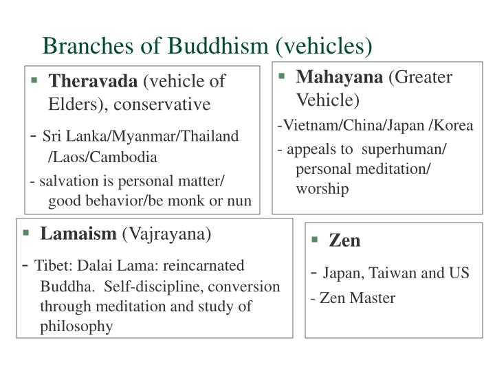 Branches of Buddhism (vehicles)