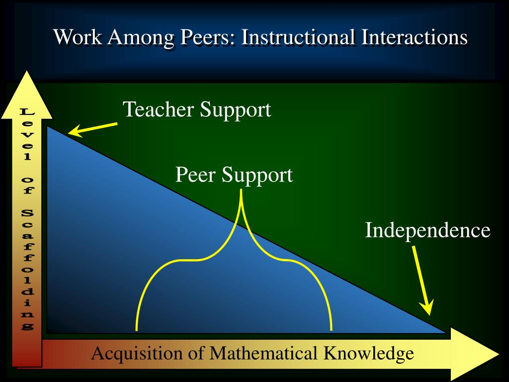 Work Among Peers: Instructional Interactions