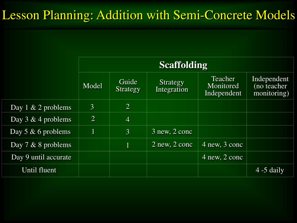 Lesson Planning: Addition with Semi-Concrete Models