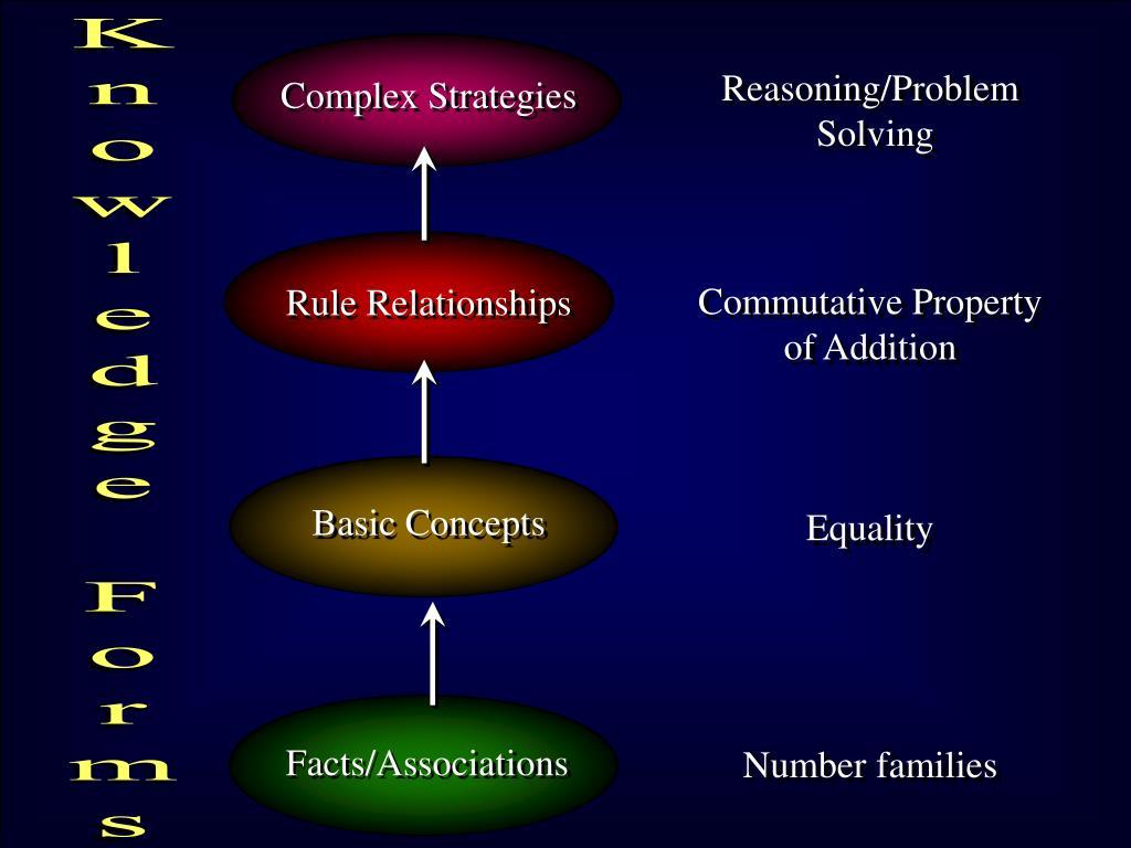 Complex Strategies