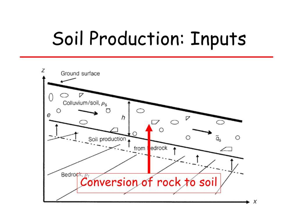 Soil Production: Inputs