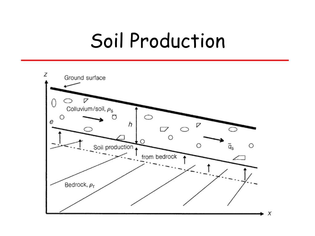 Soil Production