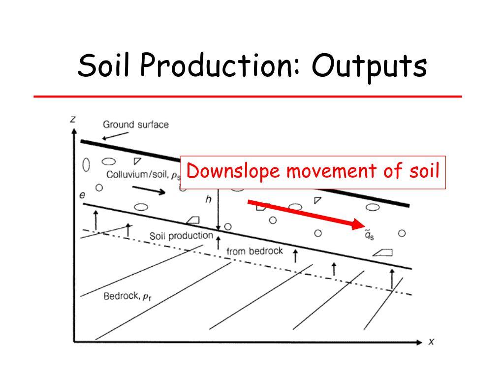 Soil Production: Outputs