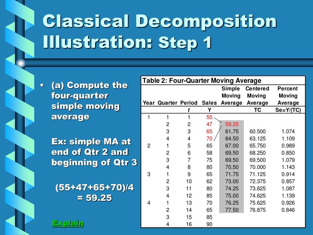 Classical Decomposition Illustration: