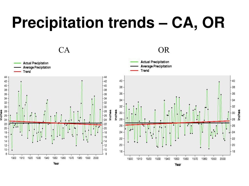 Precipitation trends – CA, OR