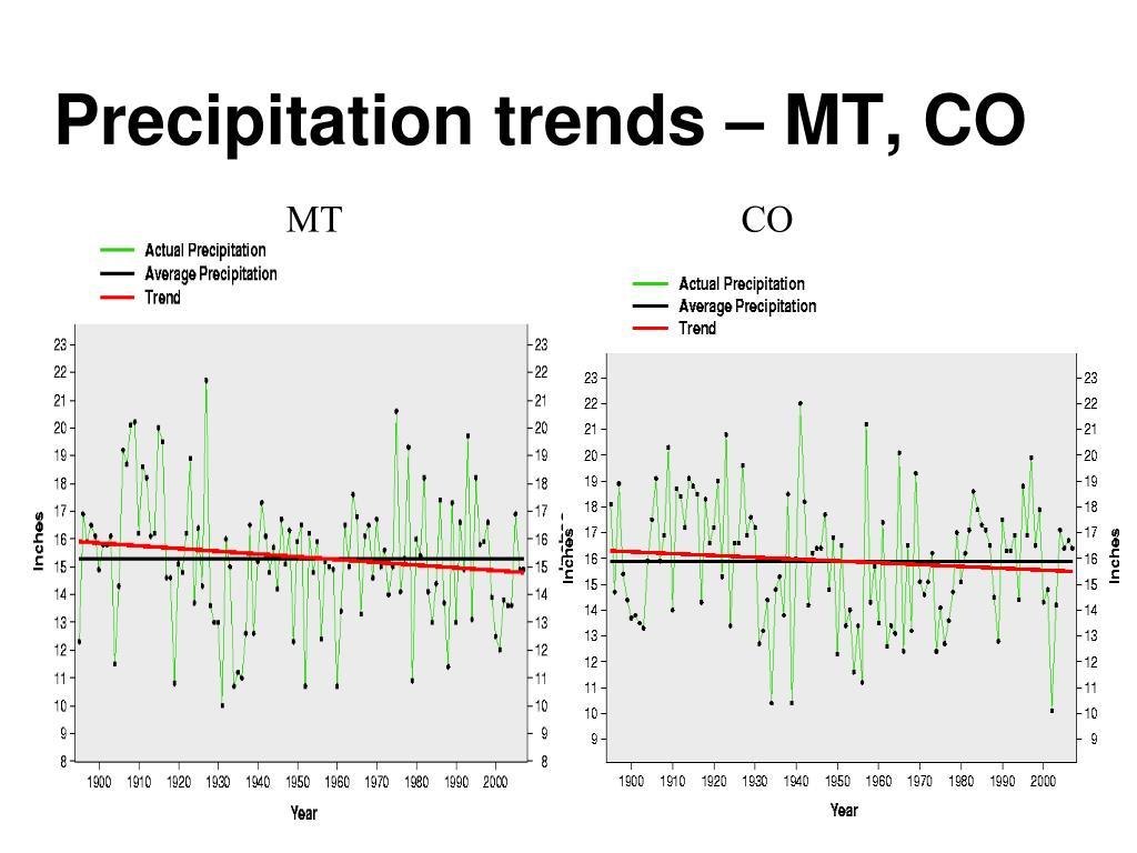 Precipitation trends – MT, CO