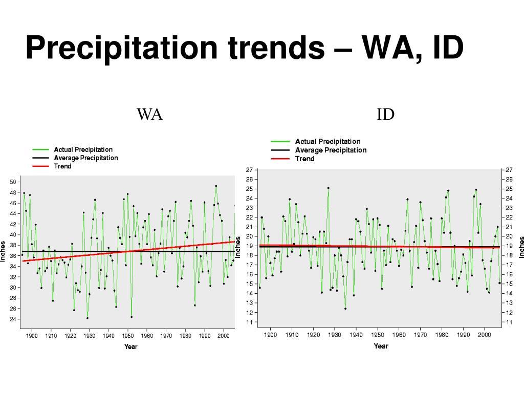 Precipitation trends – WA, ID
