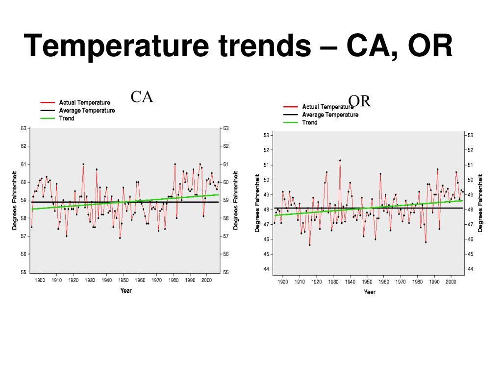 Temperature trends – CA, OR