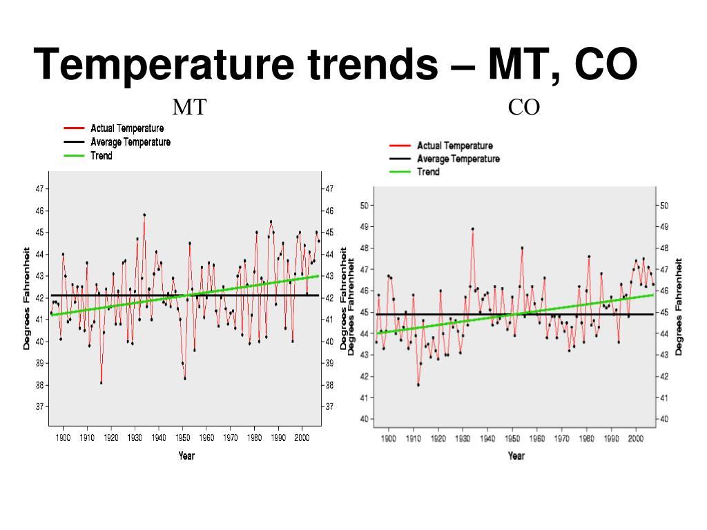 Temperature trends – MT, CO