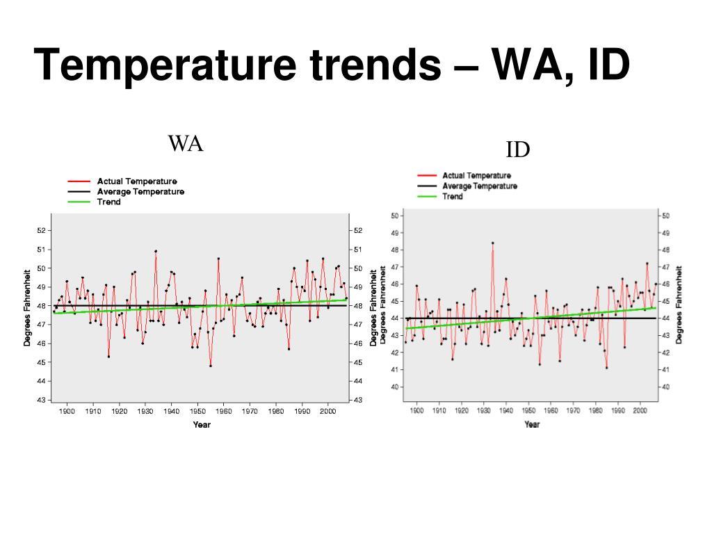 Temperature trends – WA, ID